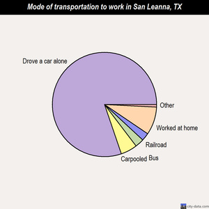 San Leanna mode of transportation to work chart