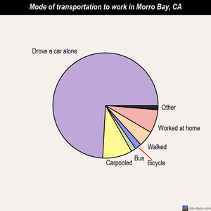 Morro Bay mode of transportation to work chart
