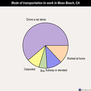 Moss Beach mode of transportation to work chart