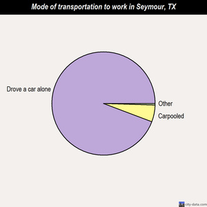 Seymour mode of transportation to work chart