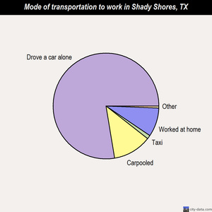 Shady Shores mode of transportation to work chart