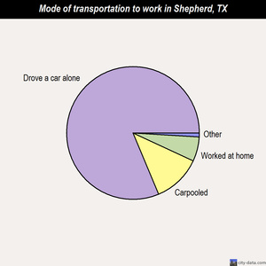 Shepherd mode of transportation to work chart