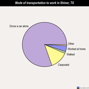 Shiner mode of transportation to work chart