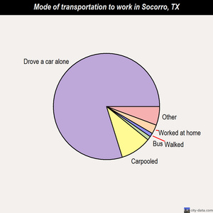 Socorro mode of transportation to work chart