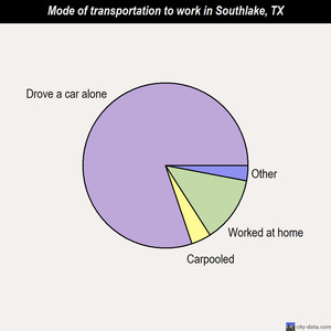 Southlake mode of transportation to work chart
