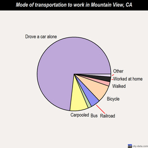 Mountain View mode of transportation to work chart