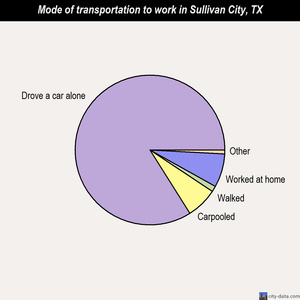 Sullivan City mode of transportation to work chart