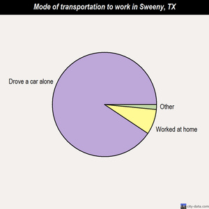 Sweeny mode of transportation to work chart