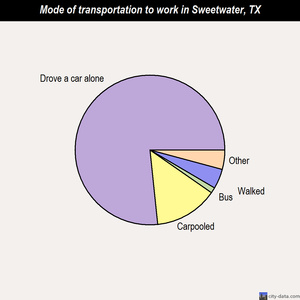 Sweetwater mode of transportation to work chart