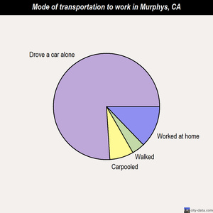 Murphys mode of transportation to work chart