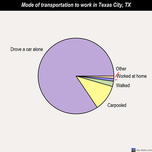 Texas City mode of transportation to work chart
