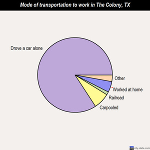 The Colony mode of transportation to work chart