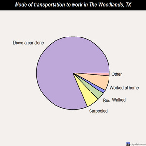 The Woodlands mode of transportation to work chart