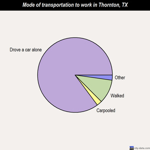 Thornton mode of transportation to work chart