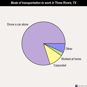 Three Rivers mode of transportation to work chart