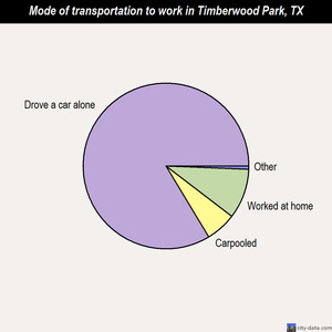 Timberwood Park mode of transportation to work chart