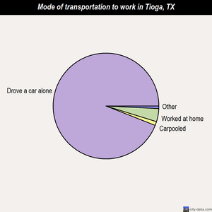 Tioga mode of transportation to work chart