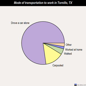 Tornillo mode of transportation to work chart