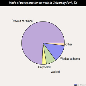 University Park mode of transportation to work chart