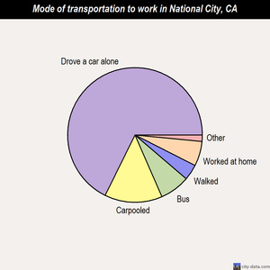 National City mode of transportation to work chart