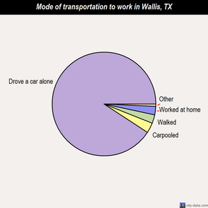 Wallis mode of transportation to work chart