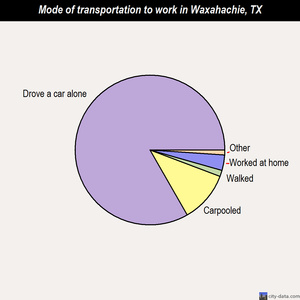 Waxahachie mode of transportation to work chart