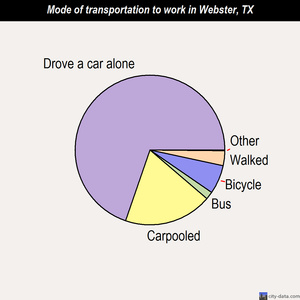 Webster mode of transportation to work chart