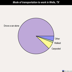 Wells mode of transportation to work chart