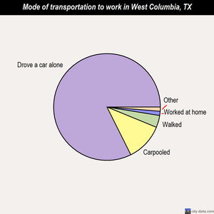 West Columbia mode of transportation to work chart