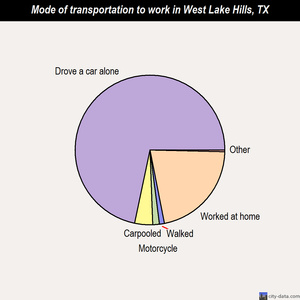 West Lake Hills mode of transportation to work chart