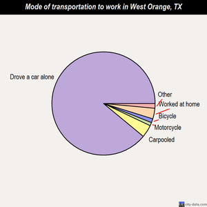 West Orange mode of transportation to work chart