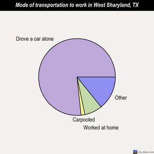 West Sharyland mode of transportation to work chart