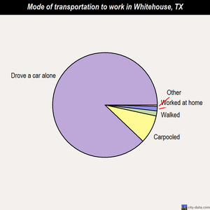Whitehouse mode of transportation to work chart