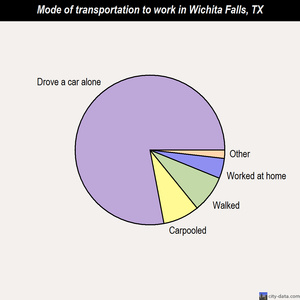 Wichita Falls mode of transportation to work chart