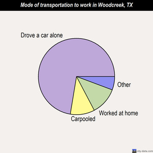 Woodcreek mode of transportation to work chart