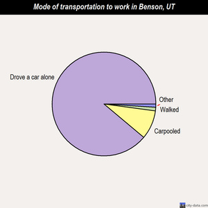 Benson mode of transportation to work chart