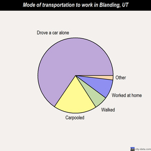Blanding mode of transportation to work chart
