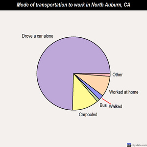 North Auburn mode of transportation to work chart