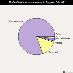 Brigham City mode of transportation to work chart