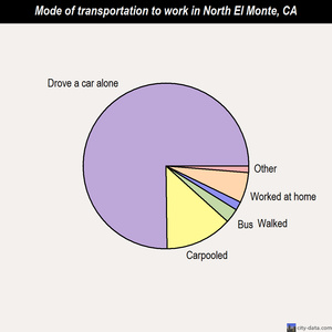 North El Monte mode of transportation to work chart
