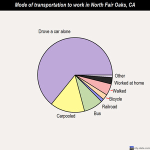 North Fair Oaks mode of transportation to work chart