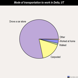 Delta mode of transportation to work chart
