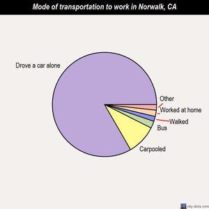 Norwalk mode of transportation to work chart