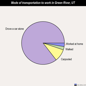 Green River mode of transportation to work chart