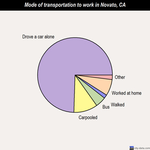 Novato mode of transportation to work chart