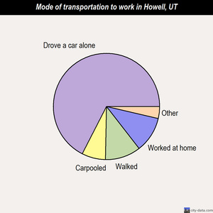 Howell mode of transportation to work chart
