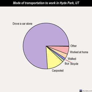 Hyde Park mode of transportation to work chart