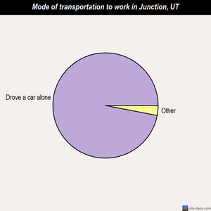 Junction mode of transportation to work chart
