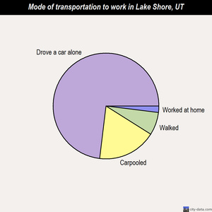 Lake Shore mode of transportation to work chart