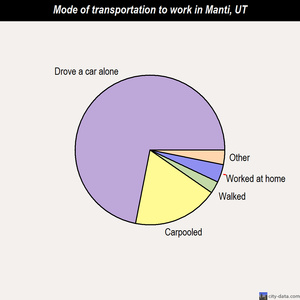 Manti mode of transportation to work chart
